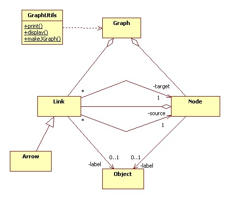 Graphg it also provides a utility class for displaying and printing graphs the following class diagram which is a graph shows how these classes are related ccuart Gallery
