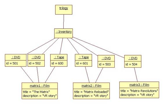 2 heres an object diagram representing this domain ccuart Gallery