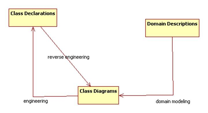 A Uml Diagram Does Not Contain - Hanenhuusholli