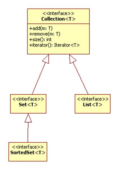 Image018g these types of aggregation correspond to interfaces in the java collections framework translate each sentence into a uml class diagram ccuart Gallery