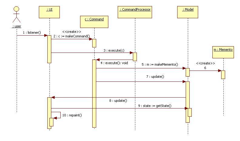 Enterprise Architecture Labs