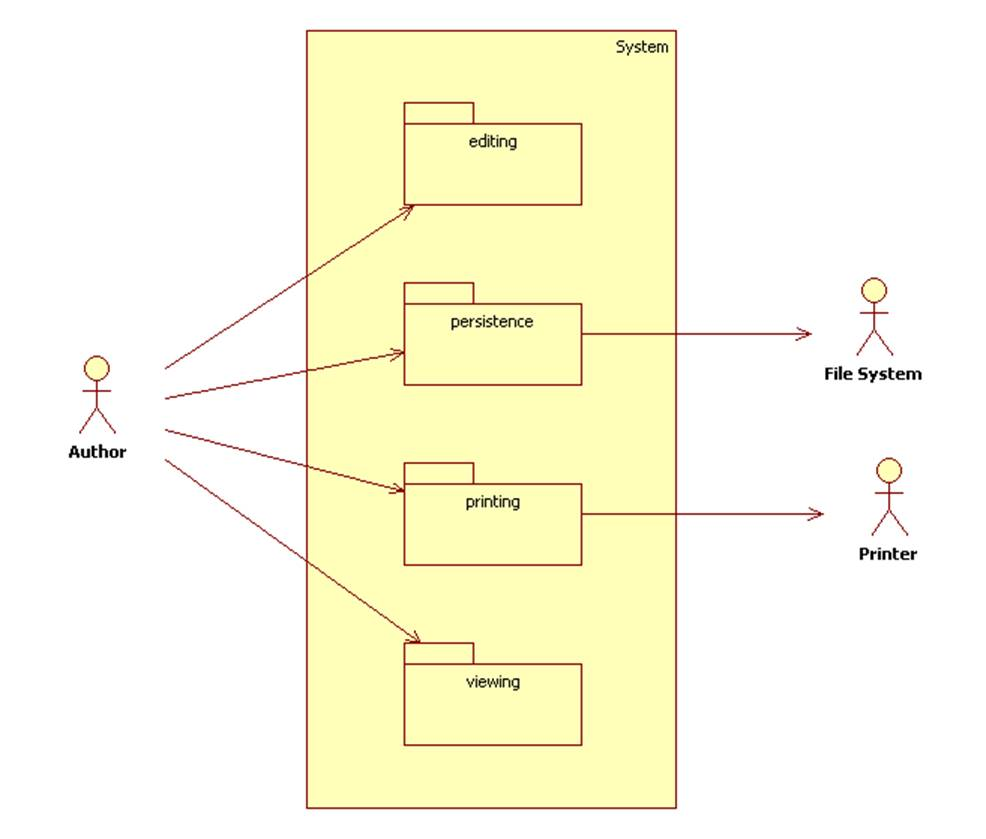 Notice That Related Use Cases  Like Related Classes  Can