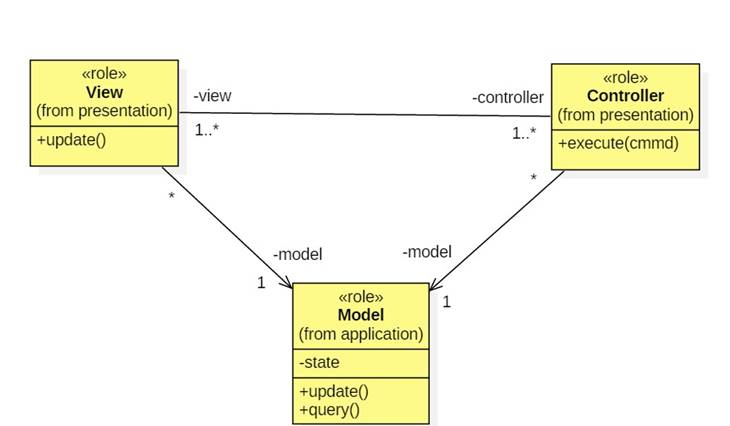 Image004g notice the one way associations connecting views and controllers to the model this is the crucial feature of the mvc architecture ccuart