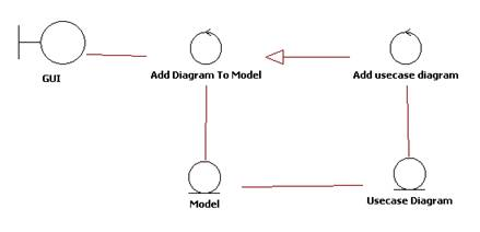 Analysis this is a class diagram in which all classes have one of three stereotypes entity from the domain model control use case and boundary actor ccuart Choice Image