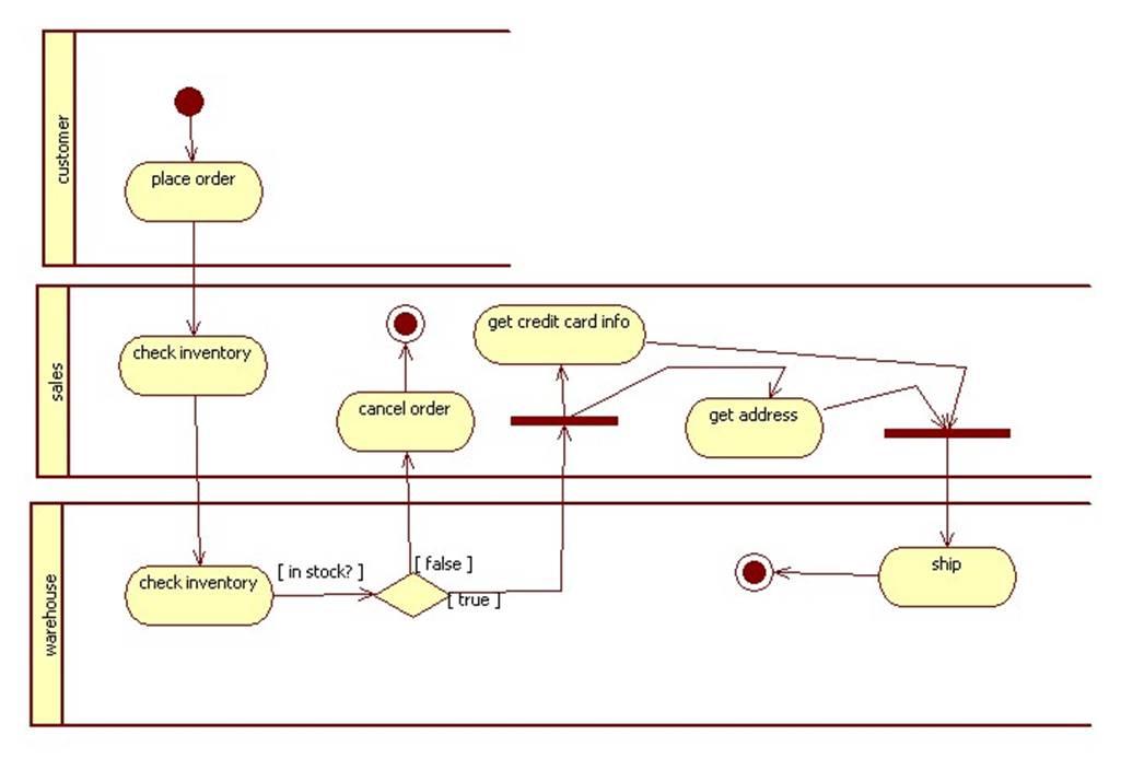 Activity diagrams describing a workflow job processing systems ccuart Gallery