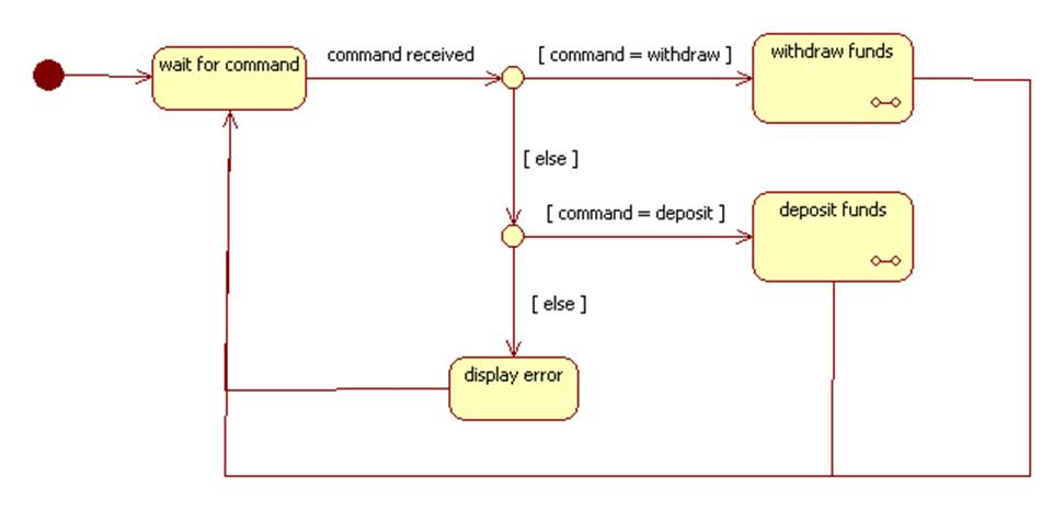 Statechart and activity diagrams example ccuart Choice Image