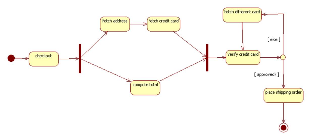 example: a server processing requests