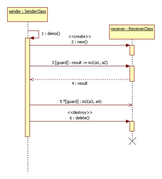 uml sequence diagram how to show notes