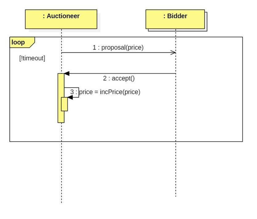 Sequence Diagrams