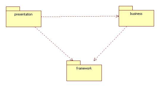 The entity control boundary pattern the business package ccuart Images