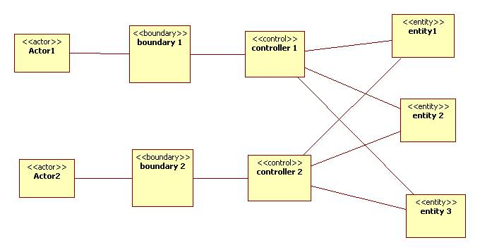 The entity control boundary pattern ccuart Images