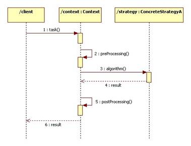 Patterns a class diagram specifies the structure of a collaboration we can use a sequence diagram to describe the components behavior ccuart Image collections