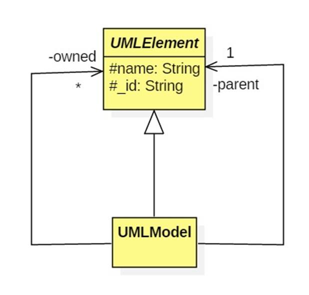 A uml meta model if a diagram gets too busy break it into several diagrams but not too many remember the same element can be included in multiple diagrams ccuart Images