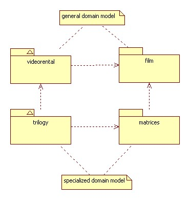 2 these are object diagrams that instantiate the class diagrams in the general domain model these models are specific to the trilogy video rentals ccuart Images