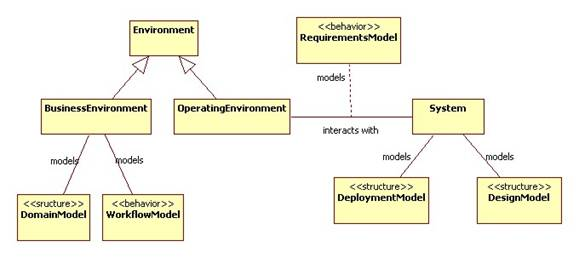 Object oriented modeling analysis phase models requirements model use case sequence diagrams domain model class diagrams workflow model activity diagrams ccuart Choice Image