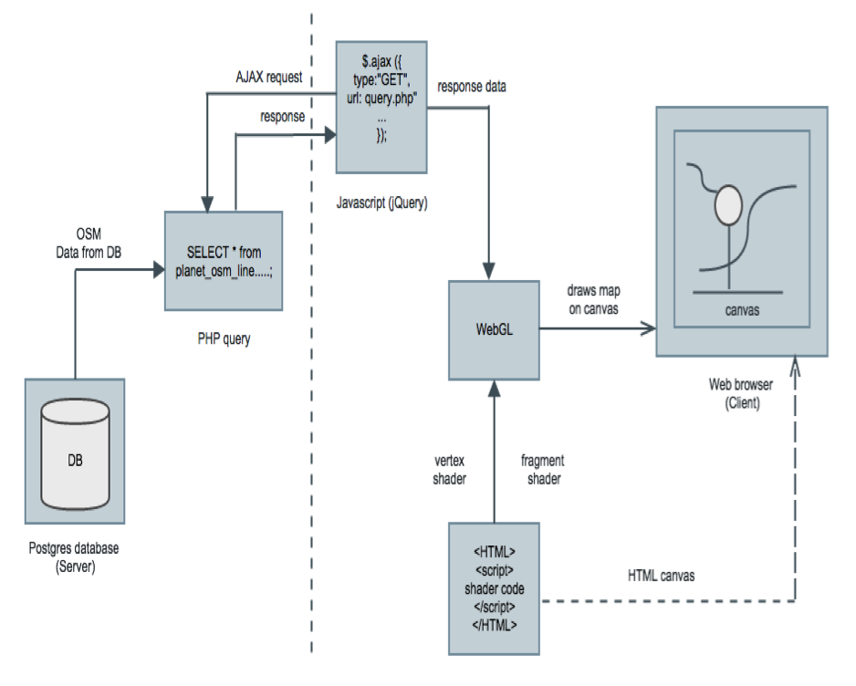 Design of the Maps Generator