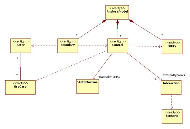 Analysis Model For A Simple Automatic Teller Machine Atm