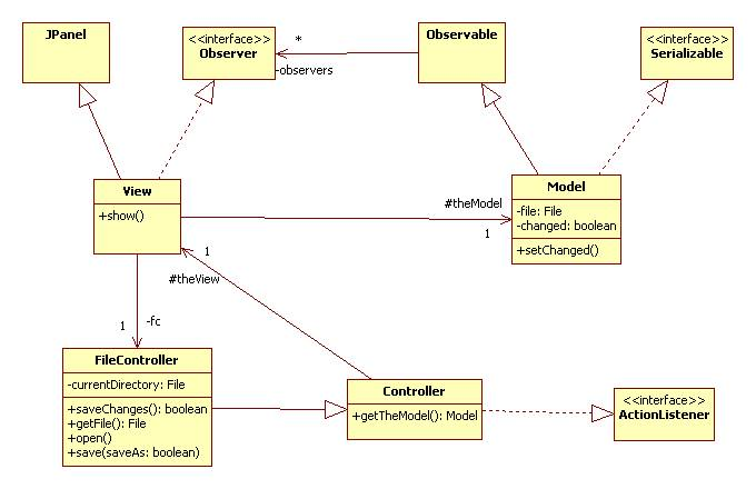 Instantiating the model view controller architecture for Architecture java