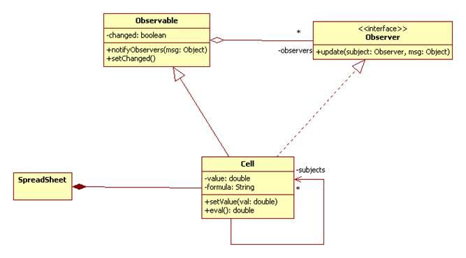 Java 6 Observable Example