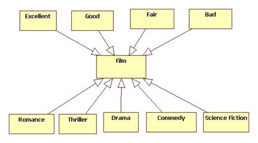 Here's what the model looks like if we construe types asobjects: