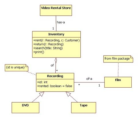 Dvd rental system class diagram parasparam serial 1st episode specification of a video rental store point of sale system 1 tape and 1 dvd these are object diagrams that instantiate the class diagrams in the ccuart Choice Image