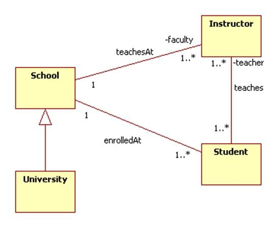 Domain modeling it also contains the following activity diagram that represents the student workflow ccuart Images