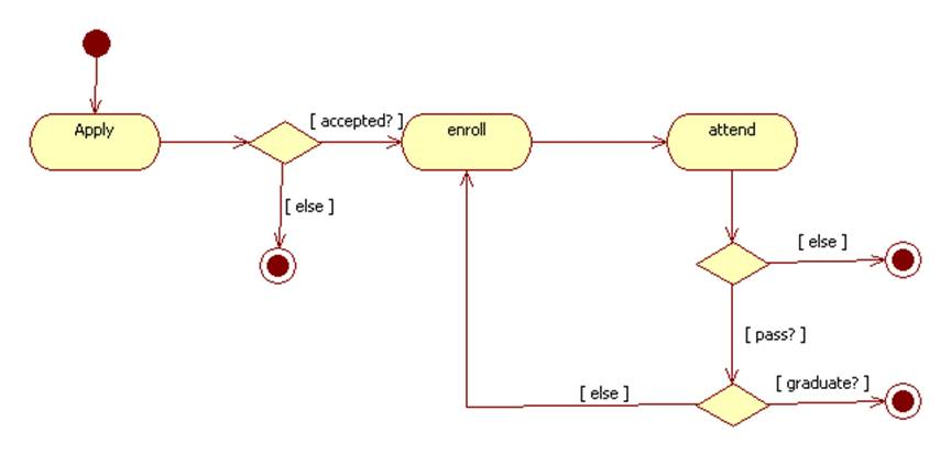 Domain modeling other types of domain models ccuart