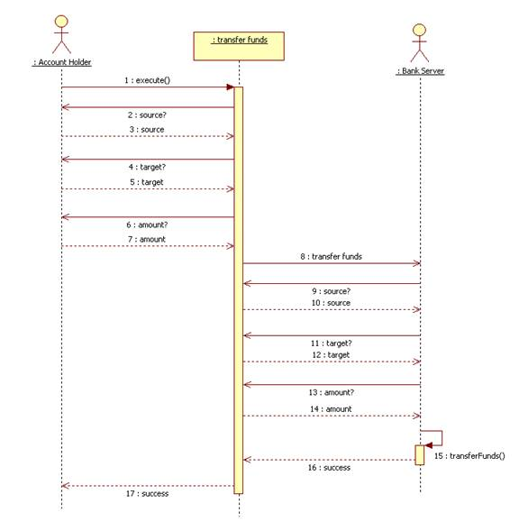 The dynamic model scenario as sequence diagram ccuart Choice Image