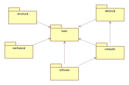 Uml class diagrams as a conceptual models a design principle ccuart Images