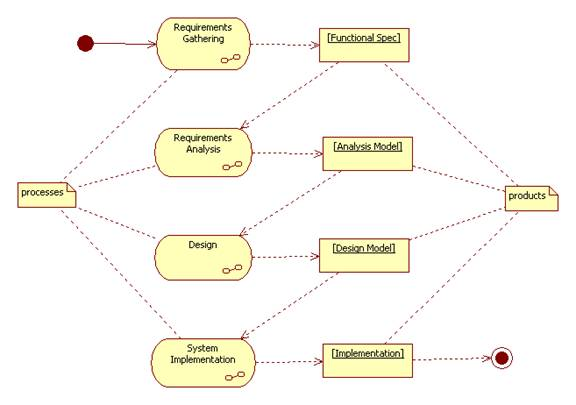 Object oriented analysis ccuart Choice Image