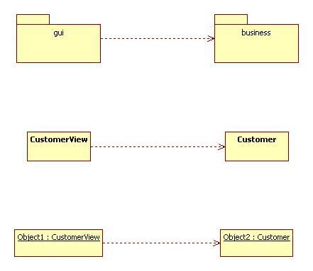 UML Dependencies and Associations