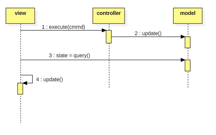 A simple mvc framework note that after the controller asks the model to update its state the view queries the model for its new state then updates itself ccuart Images