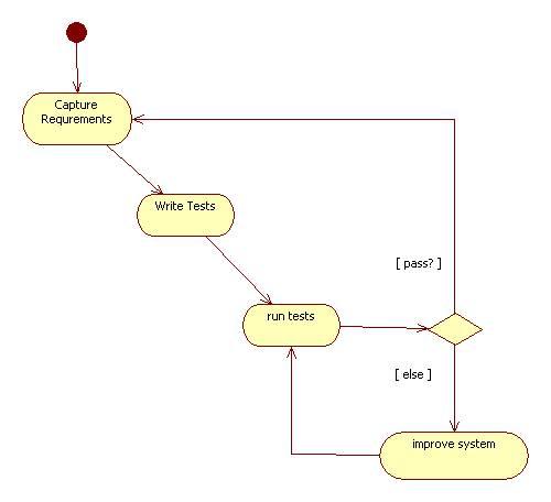 Agile Model-Driven Development