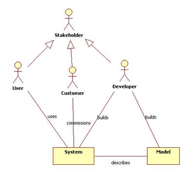example the software engineering domain - Software Engineering Activity Diagram