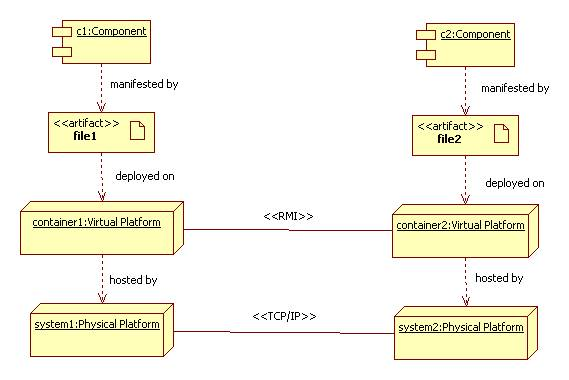 Deployment although component instances dont usually appear in deployment diagrams i find if useful to show them anyway in fact i would probably eliminate the ccuart Choice Image