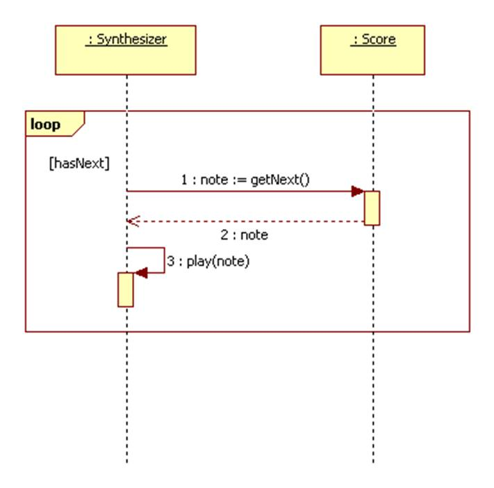 Sequence diagrams break ccuart Images