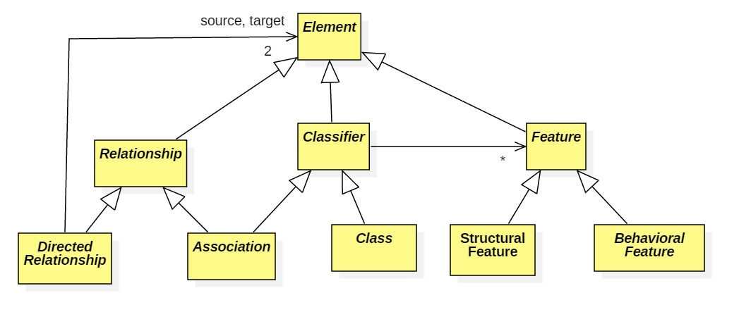 Uml meta model everything that appears in a uml diagram is an element the two most important types of elements are relationships arrows and classifiers nodes ccuart Images