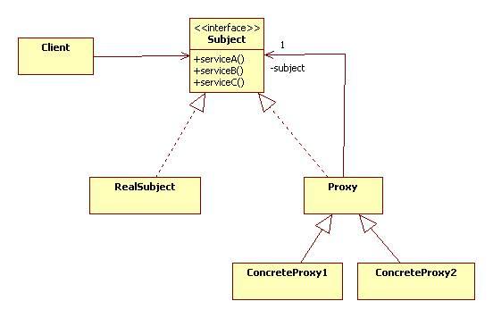 Best practice software engineering proxy pattern.