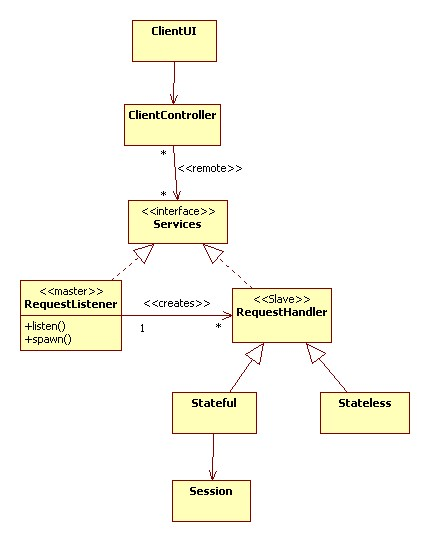 client server architecturesthe following sequence diagram shows a typical client server interaction