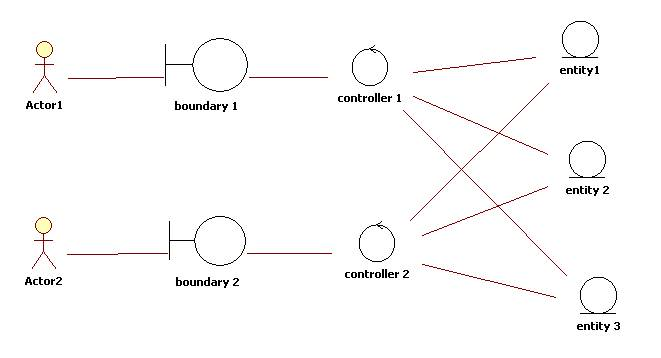 The entity control boundary pattern implementing use cases ccuart Images