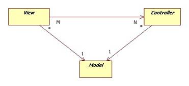 Model view controller design pattern a dialog box is a good example of a view controllers implement the logic for the allowable transactions that can be performed on the model ccuart Choice Image