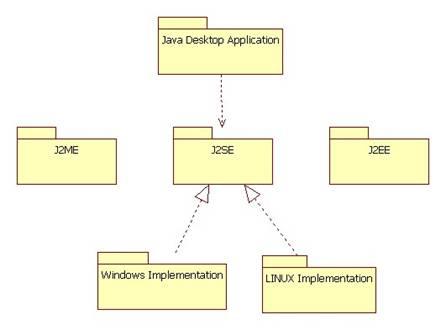 to achieve platform independence the java machine
