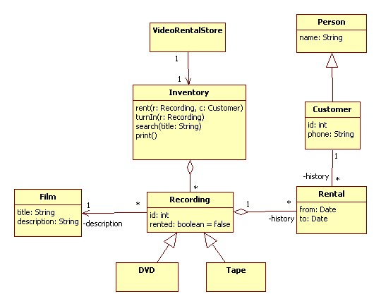 uml for rental movie system You are designing a database for a video rental store to start, you need the part  of the system that will allow a customer to check out a group of videos and.