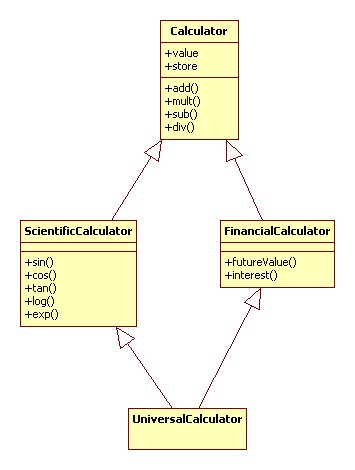 Domain modeling concepts and activities when translating a domain description into a class diagram look for the phrase is a or closely related terms these often indicate the need for a ccuart