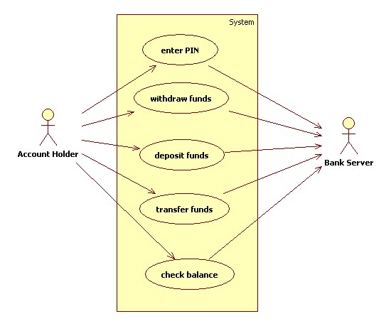 atm machine use case Use case template project name: project id: executive sponsor: project  manager: business analyst: feature name (example: atm transaction) use  case(s).
