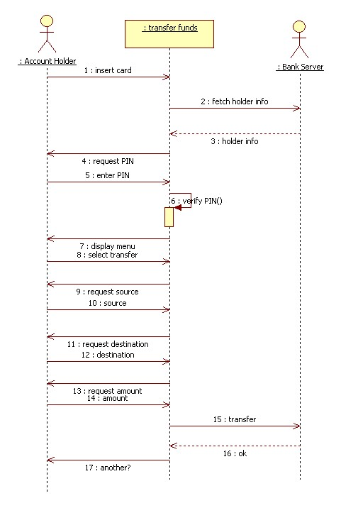 Usecases on Sequence Diagram Transaction